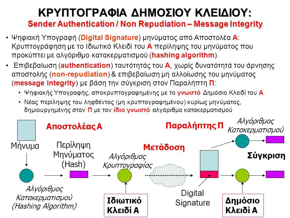 ΚΡΥΠΤΟΓΡΑΦΙΑ ΔΗΜΟΣΙΟΥ ΚΛΕΙΔΙΟΥ: Sender Authentication / Non Repudiation – Message Integrity Ψηφιακή Υπογραφή (Digital Signature) μηνύματος από Αποστολέα Α: Κρυπτογράφηση με το Ιδιωτικό Κλειδί του Α περίληψης του μηνύματος που προκύπτει με αλγόριθμο κατακερματισμού (hashing algorithm).