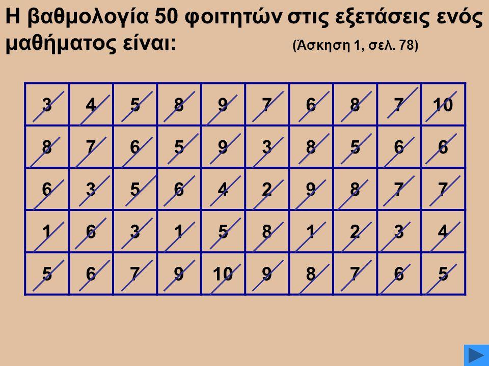 34589768710 8765938566 6356429877 1631581234 5679 98765 Η βαθμολογία 50 φοιτητών στις εξετάσεις ενός μαθήματος είναι: (Άσκηση 1, σελ. 78)