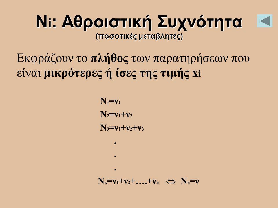 Ν i : Αθροιστική Συχνότητα (ποσοτικές μεταβλητές) Εκφράζουν το πλήθος των παρατηρήσεων που είναι μικρότερες ή ίσες της τιμής x i N 1 =ν 1 Ν 2 =ν 1 +ν