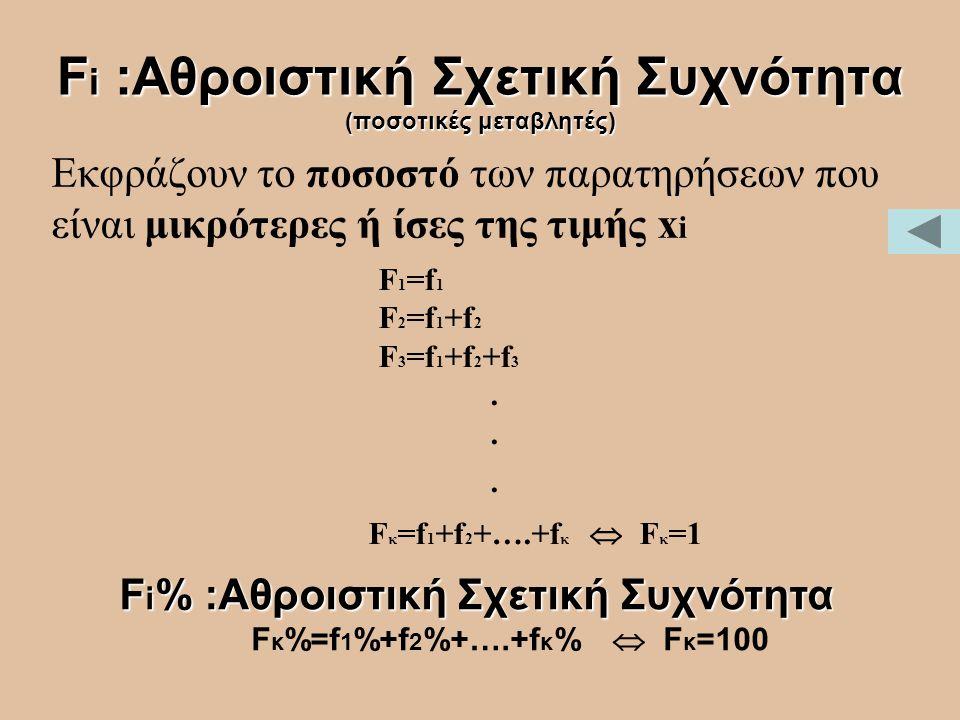 F i :Αθροιστική Σχετική Συχνότητα (ποσοτικές μεταβλητές) Εκφράζουν το ποσοστό των παρατηρήσεων που είναι μικρότερες ή ίσες της τιμής x i F 1 =f 1 F 2
