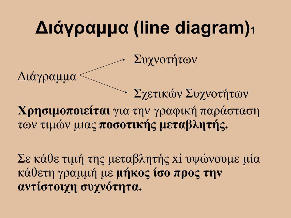 Διάγραμμα (line diagram) 1 Συχνοτήτων Διάγραμμα Σχετικών Συχνοτήτων Χρησιμοποιείται για την γραφική παράσταση των τιμών μιας ποσοτικής μεταβλητής. Σε