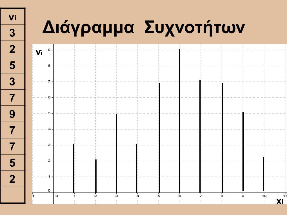 Διάγραμμα Συχνοτήτων νiνi 3 2 5 3 7 9 7 7 5 2 xixi νiνi