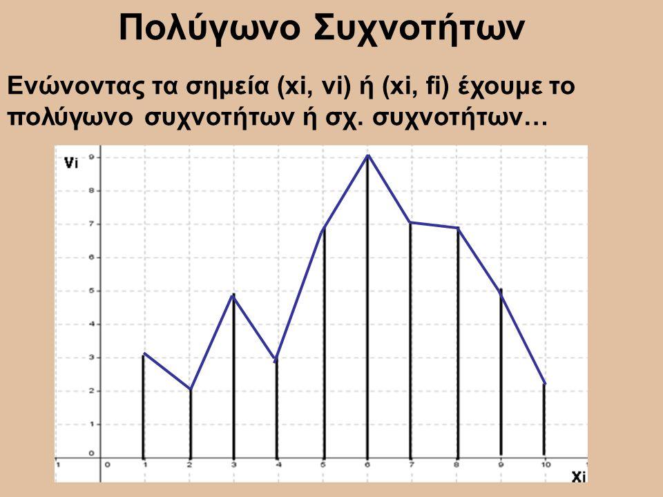 Πολύγωνο Συχνοτήτων Ενώνοντας τα σημεία (xi, νi) ή (xi, fi) έχουμε το πολύγωνο συχνοτήτων ή σχ. συχνοτήτων…