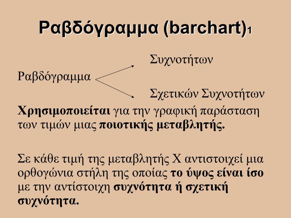 Ραβδόγραμμα (barchart) 1 Συχνοτήτων Ραβδόγραμμα Σχετικών Συχνοτήτων Χρησιμοποιείται για την γραφική παράσταση των τιμών μιας ποιοτικής μεταβλητής. Σε