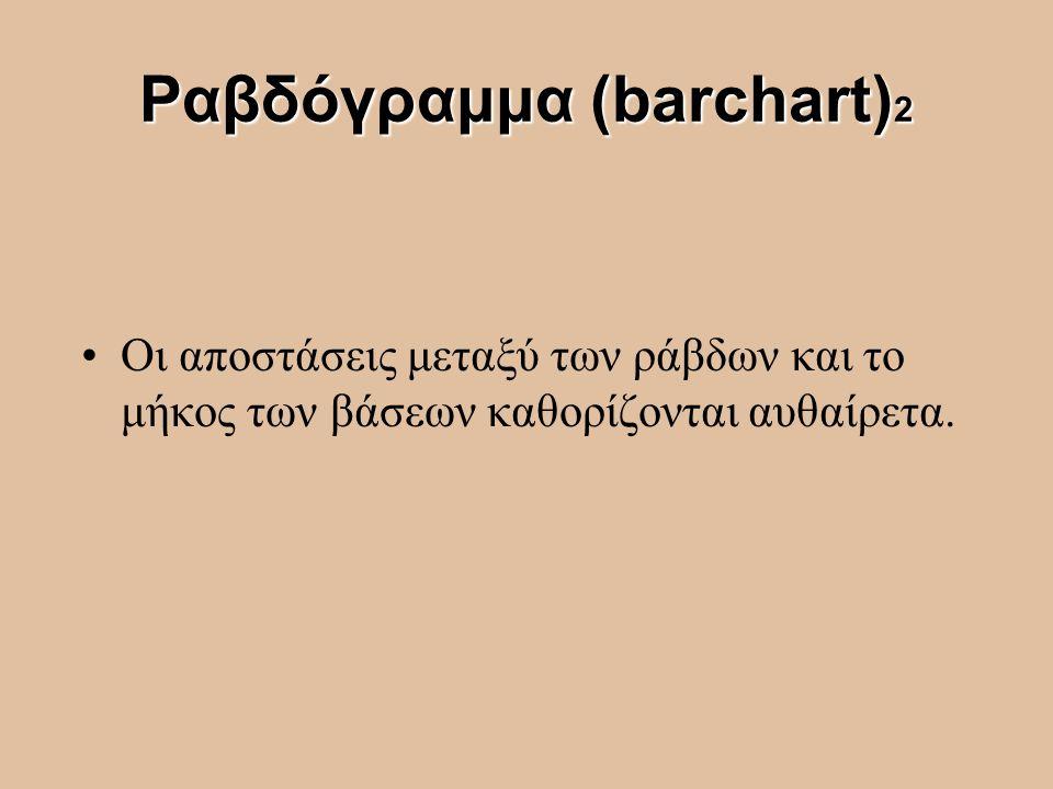 Ραβδόγραμμα (barchart) 2 Οι αποστάσεις μεταξύ των ράβδων και το μήκος των βάσεων καθορίζονται αυθαίρετα.