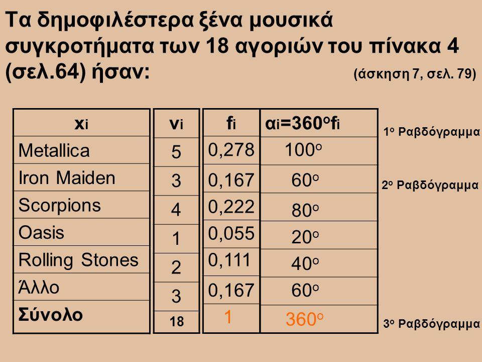Τα δημοφιλέστερα ξένα μουσικά συγκροτήματα των 18 αγοριών του πίνακα 4 (σελ.64) ήσαν: (άσκηση 7, σελ. 79) νiνi 5 3 4 1 2 3 18 xixi Metallica Iron Maid