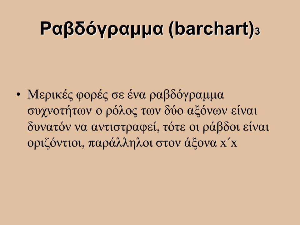 Ραβδόγραμμα (barchart) 3 Μερικές φορές σε ένα ραβδόγραμμα συχνοτήτων ο ρόλος των δύο αξόνων είναι δυνατόν να αντιστραφεί, τότε οι ράβδοι είναι οριζόντ