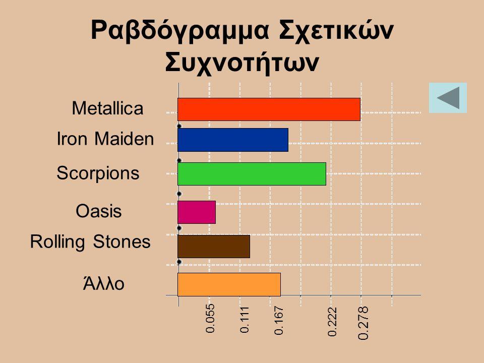 Ραβδόγραμμα Σχετικών Συχνοτήτων 0.278 Metallica Iron Maiden Scorpions Oasis Rolling Stones Άλλο 0.222 0.167 0.111 0.055