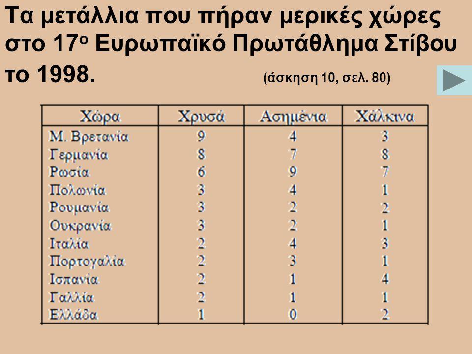 Τα μετάλλια που πήραν μερικές χώρες στο 17 ο Ευρωπαϊκό Πρωτάθλημα Στίβου το 1998. (άσκηση 10, σελ. 80)