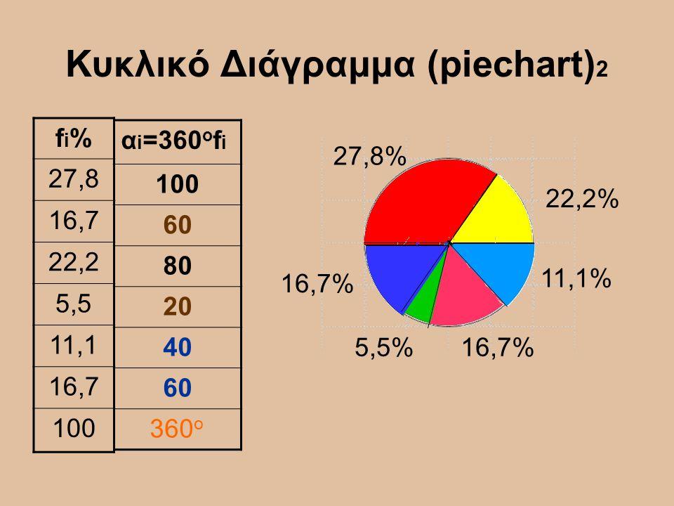 Κυκλικό Διάγραμμα (piechart) 2 fi%fi% 27,8 16,7 22,2 5,5 11,1 16,7 100 α i =360 ο f i 100 60 80 20 40 60 360 o 27,8% 22,2% 11,1% 16,7%5,5% 16,7%