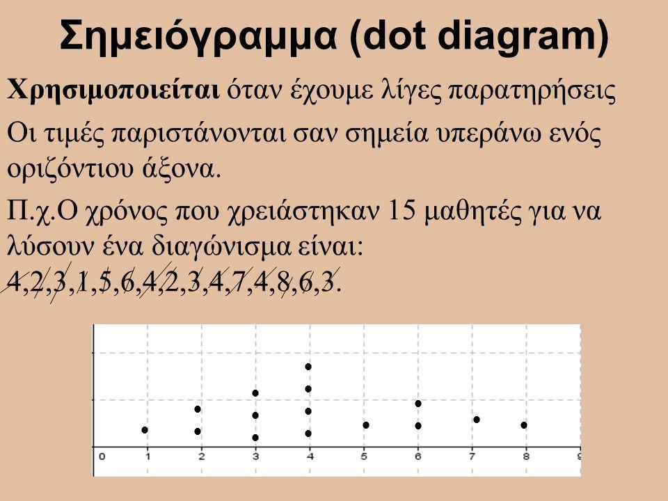 Σημειόγραμμα (dot diagram) Χρησιμοποιείται όταν έχουμε λίγες παρατηρήσεις Οι τιμές παριστάνονται σαν σημεία υπεράνω ενός οριζόντιου άξονα. Π.χ.Ο χρόνο