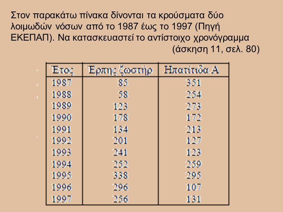 Στον παρακάτω πίνακα δίνονται τα κρούσματα δύο λοιμωδών νόσων από το 1987 έως το 1997 (Πηγή ΕΚΕΠΑΠ). Να κατασκευαστεί το αντίστοιχο χρονόγραμμα (άσκησ