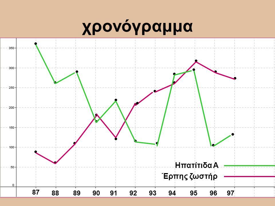 χρονόγραμμα                        Ηπατίτιδα Α Έρπης ζωστήρ 87 88899091929394959697