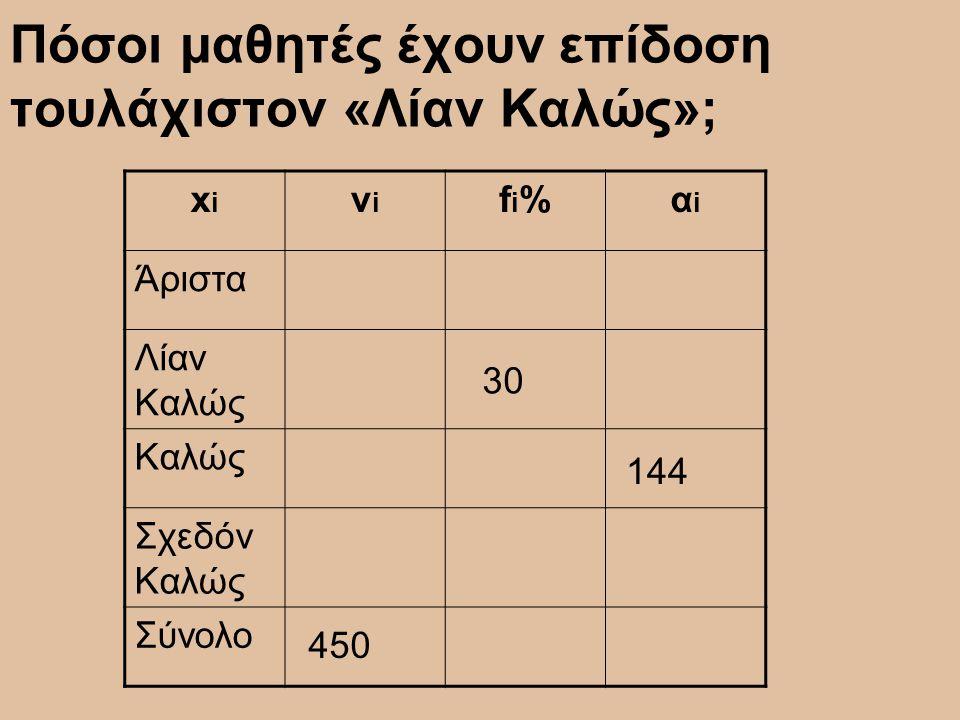 Πόσοι μαθητές έχουν επίδοση τουλάχιστον «Λίαν Καλώς»; xixi νiνi fi%fi%αiαi Άριστα Λίαν Καλώς Καλώς Σχεδόν Καλώς Σύνολο 450 30 144