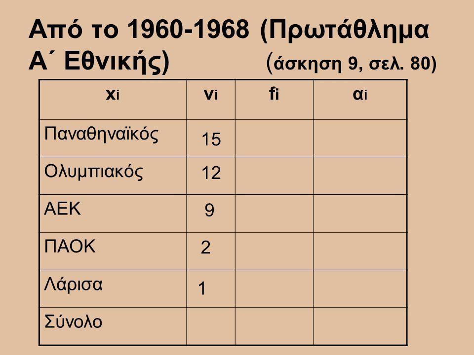 Από το 1960-1968 (Πρωτάθλημα Α΄ Εθνικής) ( άσκηση 9, σελ. 80) xixi νiνi fifi αiαi Παναθηναϊκός Ολυμπιακός ΑΕΚ ΠΑΟΚ Λάρισα Σύνολο 15 12 9 2 1