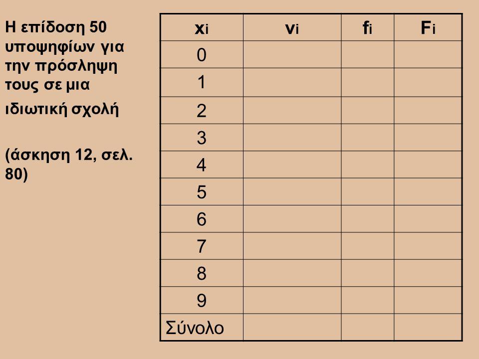 Η επίδοση 50 υποψηφίων για την πρόσληψη τους σε μια ιδιωτική σχολή (άσκηση 12, σελ. 80) xixi νiνi fifi FiFi 0 1 2 3 4 5 6 7 8 9 Σύνολο