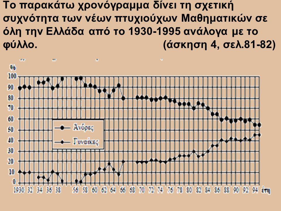 Το παρακάτω χρονόγραμμα δίνει τη σχετική συχνότητα των νέων πτυχιούχων Μαθηματικών σε όλη την Ελλάδα από το 1930-1995 ανάλογα με το φύλλο. (άσκηση 4,