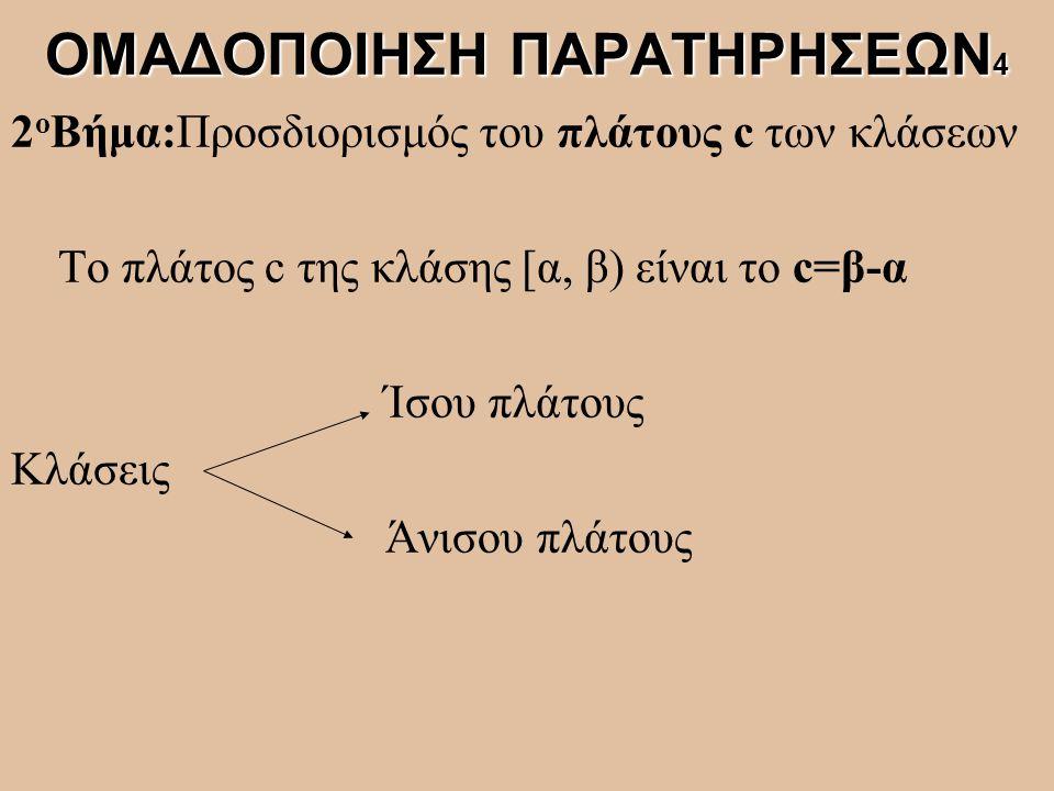 2 ο Βήμα:Προσδιορισμός του πλάτους c των κλάσεων Το πλάτος c της κλάσης [α, β) είναι το c=β-α Ίσου πλάτους Κλάσεις Άνισου πλάτους ΟΜΑΔΟΠΟΙΗΣΗ ΠΑΡΑΤΗΡΗ