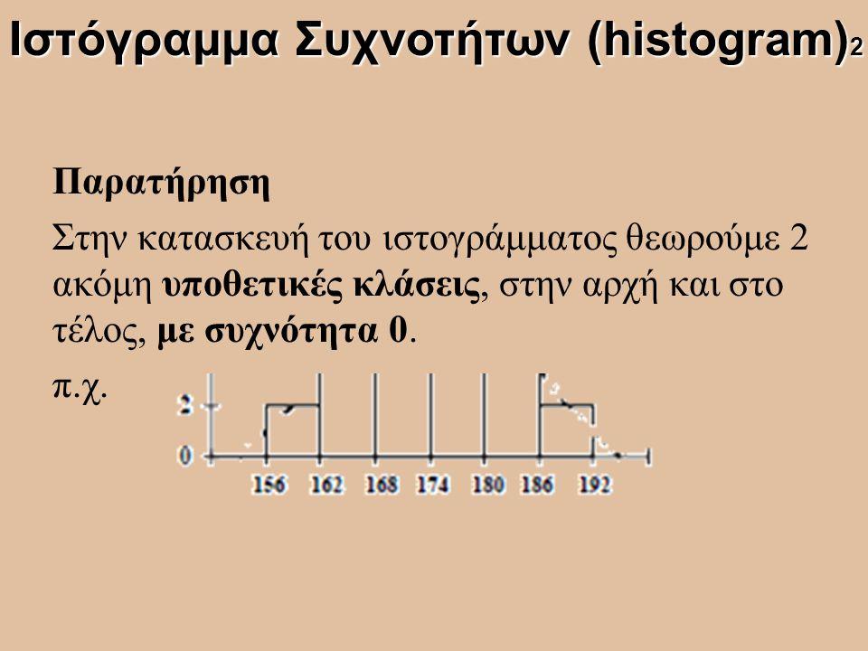 Παρατήρηση Στην κατασκευή του ιστογράμματος θεωρούμε 2 ακόμη υποθετικές κλάσεις, στην αρχή και στο τέλος, με συχνότητα 0. π.χ. Ιστόγραμμα Συχνοτήτων (