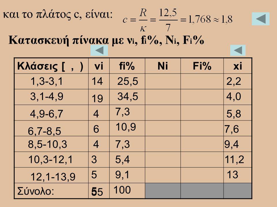 και το πλάτος c, είναι: Κατασκευή πίνακα με ν i, f i %, N i, F i % Κλάσεις [, )νiνifi%NiFi%xi Σύνολο:5 1,3-3,1 3,1-4,9 4,9-6,7 6,7-8,5 8,5-10,3 10,3-1