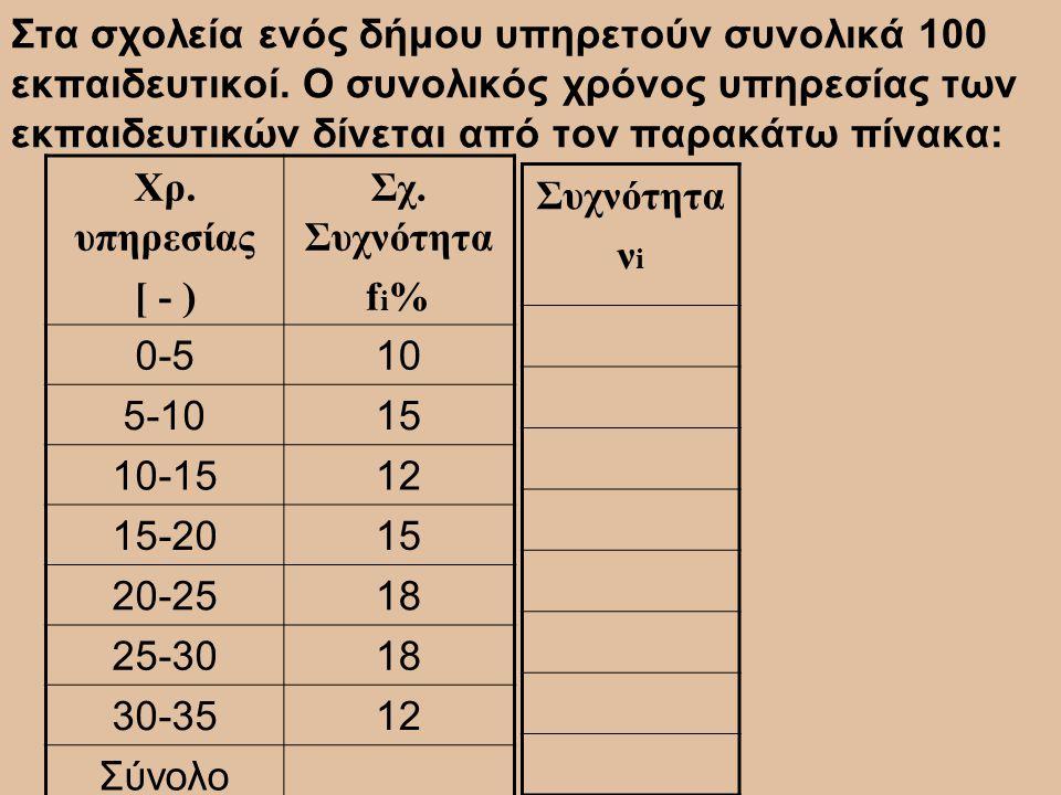 Στα σχολεία ενός δήμου υπηρετούν συνολικά 100 εκπαιδευτικοί. Ο συνολικός χρόνος υπηρεσίας των εκπαιδευτικών δίνεται από τον παρακάτω πίνακα: Χρ. υπηρε