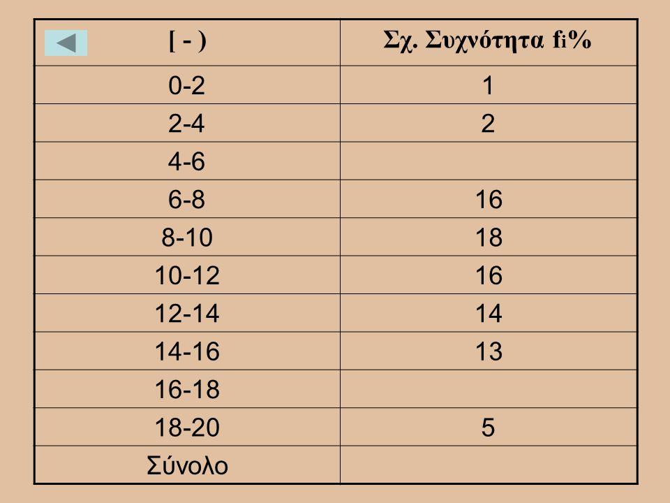 [ - )Σχ. Συχνότητα f i % 0-21 2-42 4-6 6-816 8-1018 10-1216 12-1414 14-1613 16-18 18-205 Σύνολο