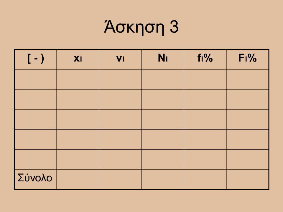 Άσκηση 3 [ - )xixi νiνi NiNi fi%fi%Fi%Fi% Σύνολο
