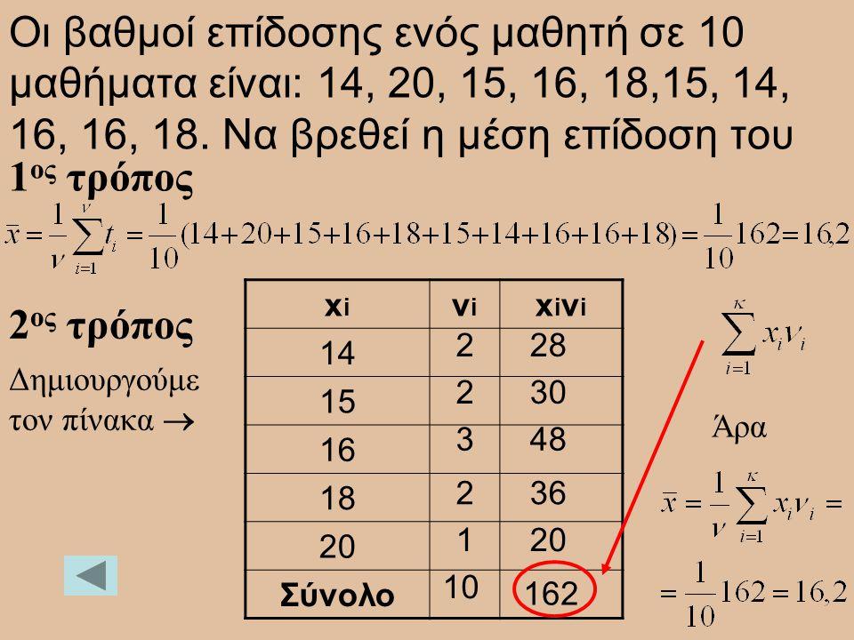 Οι βαθμοί επίδοσης ενός μαθητή σε 10 μαθήματα είναι: 14, 20, 15, 16, 18,15, 14, 16, 16, 18. Να βρεθεί η μέση επίδοση του xixi νiνi xiνixiνi 14 15 16 1