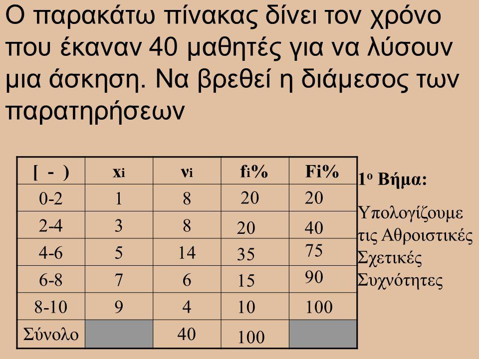 Ο παρακάτω πίνακας δίνει τον χρόνο που έκαναν 40 μαθητές για να λύσουν μια άσκηση. Να βρεθεί η διάμεσος των παρατηρήσεων [ - )xixi νiνi fi%fi%Fi% 0-21