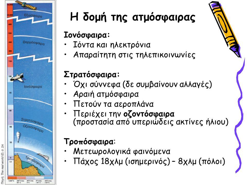 Η δομή της ατμόσφαιρας Ιονόσφαιρα: Ιόντα και ηλεκτρόνια Απαραίτητη στις τηλεπικοινωνίες Στρατόσφαιρα: Όχι σύννεφα (δε συμβαίνουν αλλαγές) Αραιή ατμόσφαιρα Πετούν τα αεροπλάνα Περιέχει την οζοντόσφαιρα (προστασία από υπεριώδεις ακτίνες ήλιου) Τροπόσφαιρα: Μετεωρολογικά φαινόμενα Πάχος 18χλμ (ισημερινός) – 8χλμ (πόλοι)