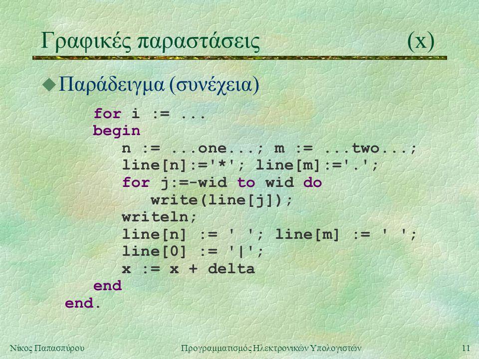 11Νίκος Παπασπύρου Προγραμματισμός Ηλεκτρονικών Υπολογιστών Γραφικές παραστάσεις(x) u Παράδειγμα (συνέχεια) for i :=...