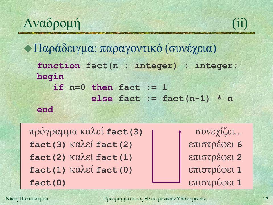 15Νίκος Παπασπύρου Προγραμματισμός Ηλεκτρονικών Υπολογιστών Αναδρομή(ii) u Παράδειγμα: παραγοντικό (συνέχεια) function fact(n : integer) : integer; begin if n=0 then fact := 1 else fact := fact(n-1) * n end πρόγραμμα καλεί fact(3) συνεχίζει...