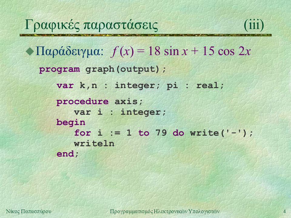 4Νίκος Παπασπύρου Προγραμματισμός Ηλεκτρονικών Υπολογιστών Γραφικές παραστάσεις(iii) u Παράδειγμα: f (x) = 18 sin x + 15 cos 2x program graph(output); var k,n : integer; pi : real; procedure axis; var i : integer; begin for i := 1 to 79 do write( - ); writeln end;