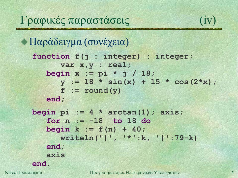 5Νίκος Παπασπύρου Προγραμματισμός Ηλεκτρονικών Υπολογιστών Γραφικές παραστάσεις(iv) u Παράδειγμα (συνέχεια) function f(j : integer) : integer; var x,y : real; begin x := pi * j / 18; y := 18 * sin(x) + 15 * cos(2*x); f := round(y) end; begin pi := 4 * arctan(1); axis; for n := -18 to 18 do begin k := f(n) + 40; writeln( | , * :k, | :79-k) end; axis end.