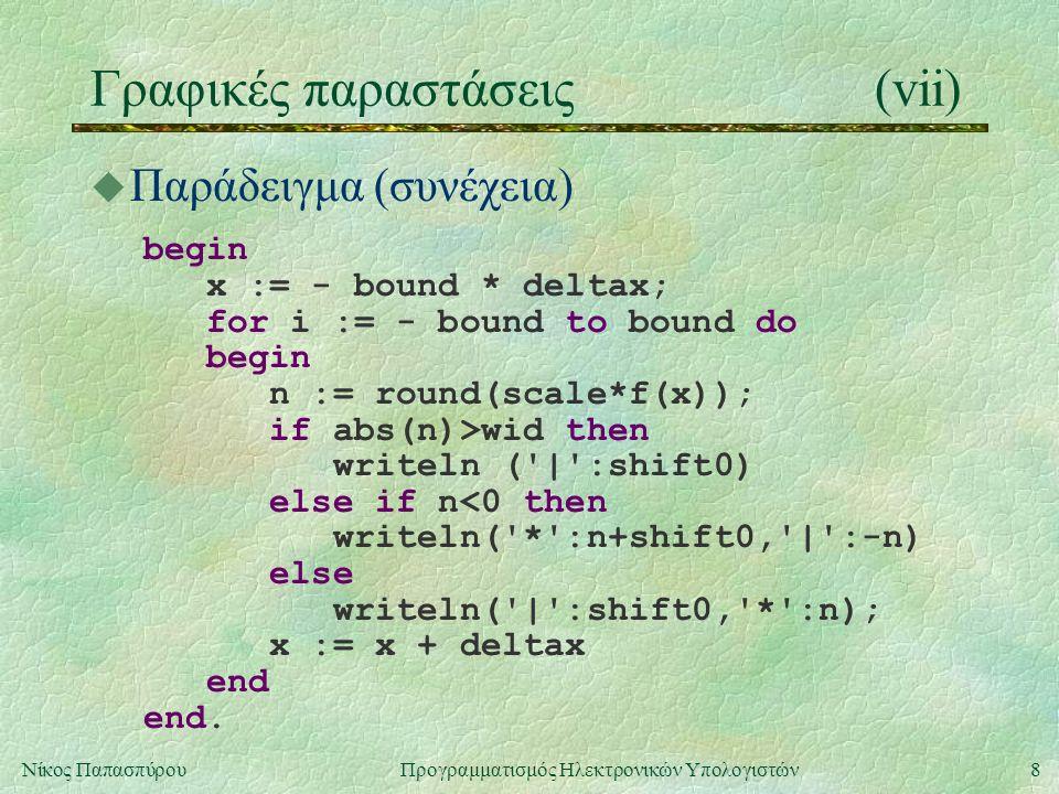 8Νίκος Παπασπύρου Προγραμματισμός Ηλεκτρονικών Υπολογιστών Γραφικές παραστάσεις(vii) u Παράδειγμα (συνέχεια) begin x := - bound * deltax; for i := - bound to bound do begin n := round(scale*f(x)); if abs(n)>wid then writeln ( | :shift0) else if n<0 then writeln( * :n+shift0, | :-n) else writeln( | :shift0, * :n); x := x + deltax end end.
