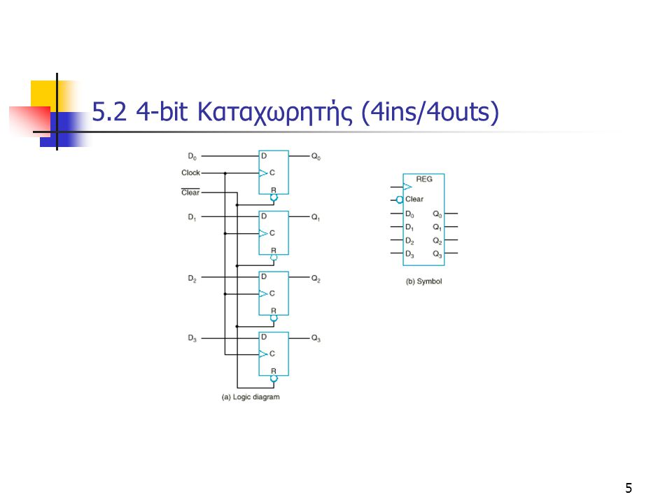 Κεφάλαιο 5 - Μετρητές και Καταχωρητές16 5.4 Mετρητές (Counters) Παίρνουν από προκαθορισμένες καταστάσεις όταν υπάρχει παλμός στην είσοδο  οχι απαραίτητα στην σειρά και όλες τιμές 0,1..2 n -1 Δεν έχουν σήματα εισόδου εκτός από ρολόι Ασύχρονοι  παλμοί εισόδου όχι μόνο από ρολοι (εξόδοι FF)  Mετρητές Ριπής (ripple counters) Σύγχρονοι  παλμοί εισόδου από ρολόι  Δυαδικοί μετρητές