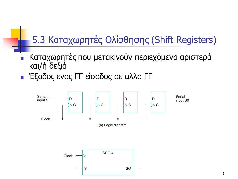 Κεφάλαιο 5 - Μετρητές και Καταχωρητές8 5.3 Kαταχωρητές Oλίσθησης (Shift Registers) Kαταχωρητές που μετακινούν περιεχόμενα αριστερά και/ή δεξιά Έξοδος