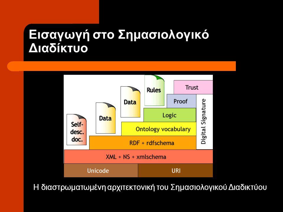 RDF και RDF Schema Μοντέλο δεδομένων Η Δομή της αποτελείται από τριάδες: αντικείμενο – ιδιότητα – τιμή, που ονομάζονται δηλώσεις (statements) Αφηρημένη Δομή Χρήση XML Συντακτικού Οργάνωση των πόρων σε ιεραρχίες Κλάσεων και Ιδιοτήτων καθορίζει την ορθότητα των δηλώσεων του RDF