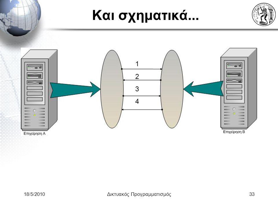 18/5/2010Δικτυακός Προγραμματισμός33 Και σχηματικά... 12341234