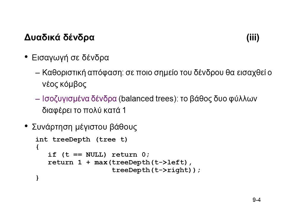 9-5 Δυαδικά δένδρα(iv) Εισαγωγή σε ισοζυγισμένα δένδρα void treeBalancedInsert (tree * t, int d) { if (*t == NULL) { *t = (TreeNode *) malloc(sizeof(TreeNode)); if (*t == NULL) { printf( Out of memory\n ); exit(1); } (*t)->data = d; (*t)->left = (*t)->right = NULL; }