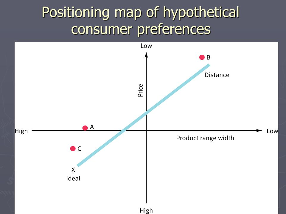 13 Positioning map of hypothetical consumer preferences