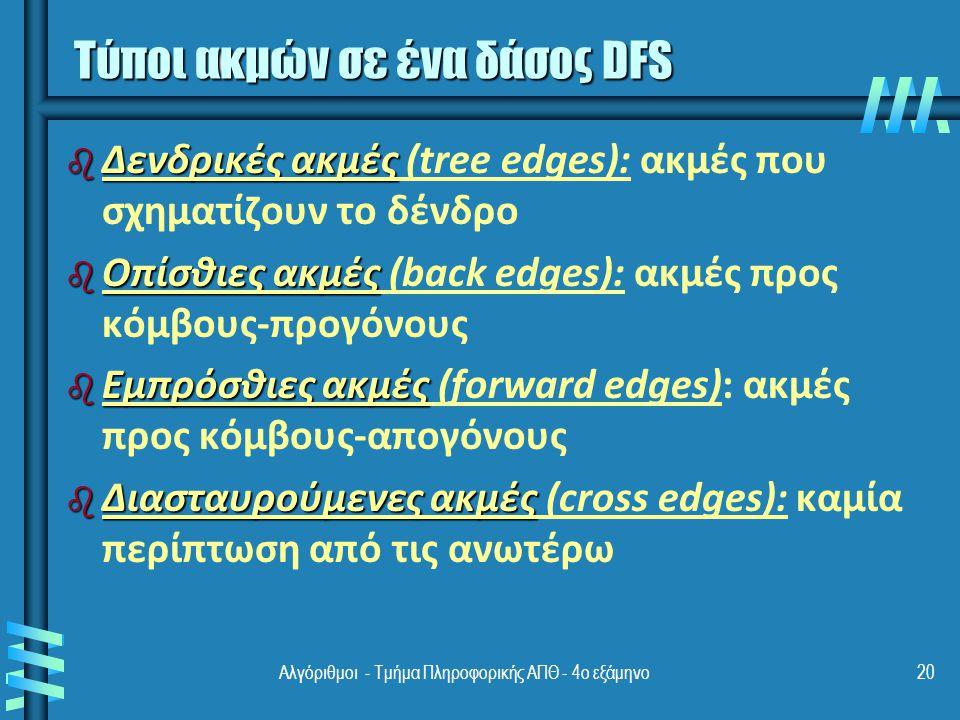 Αλγόριθμοι - Τμήμα Πληροφορικής ΑΠΘ - 4ο εξάμηνο20 Τύποι ακμών σε ένα δάσος DFS b Δενδρικές ακμές b Δενδρικές ακμές (tree edges): ακμές που σχηματίζουν το δένδρο b Οπίσθιες ακμές b Οπίσθιες ακμές (back edges): ακμές προς κόμβους-προγόνους b Εμπρόσθιες ακμές b Εμπρόσθιες ακμές (forward edges): ακμές προς κόμβους-απογόνους b Διασταυρούμενες ακμές b Διασταυρούμενες ακμές (cross edges): καμία περίπτωση από τις ανωτέρω