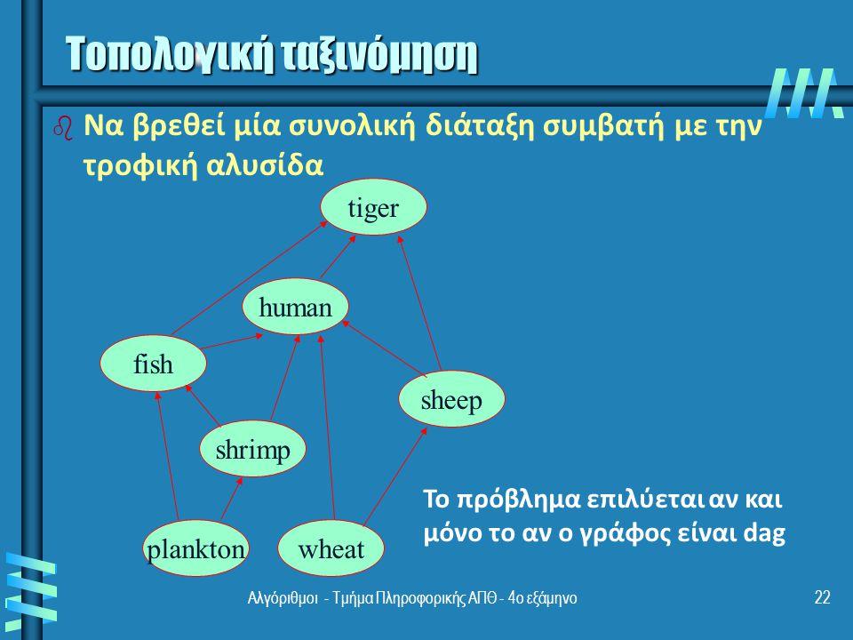 Αλγόριθμοι - Τμήμα Πληροφορικής ΑΠΘ - 4ο εξάμηνο22 fish human shrimp sheep wheatplankton tiger b b Nα βρεθεί μία συνολική διάταξη συμβατή με την τροφική αλυσίδα Το πρόβλημα επιλύεται αν και μόνο το αν ο γράφος είναι dag Τοπολογική ταξινόμηση