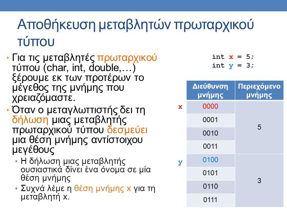 Αποθήκευση μεταβλητών πρωταρχικού τύπου Για τις μεταβλητές πρωταρχικού τύπου (char, int, double,…) ξέρουμε εκ των προτέρων το μέγεθος της μνήμης που χρειαζόμαστε.