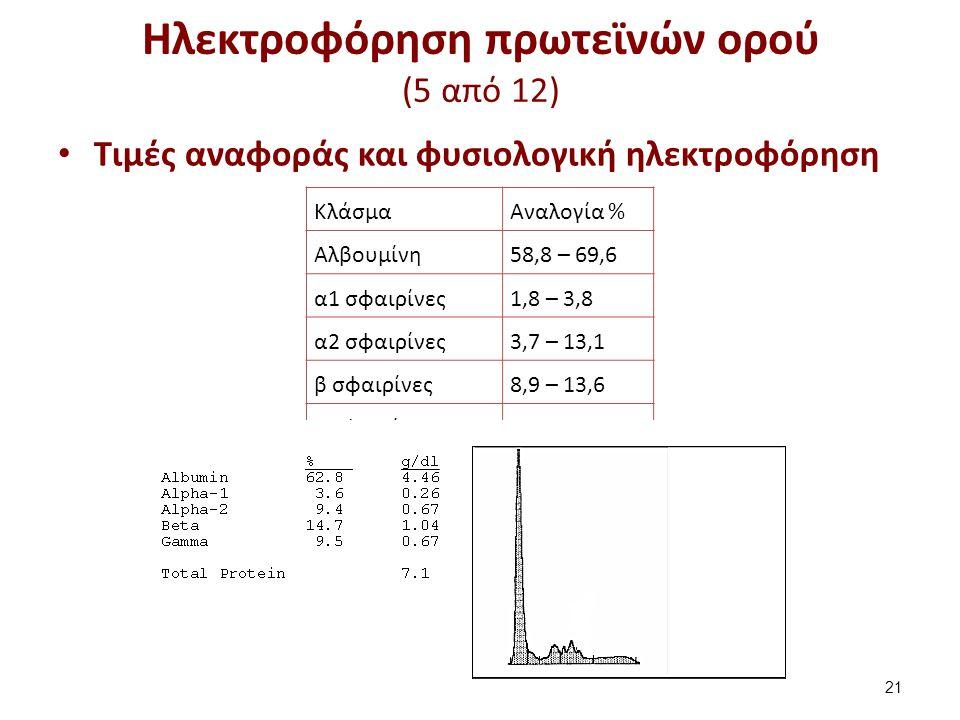 Ηλεκτροφόρηση πρωτεϊνών ορού (5 από 12) Τιμές αναφοράς και φυσιολογική ηλεκτροφόρηση 21 ΚλάσμαΑναλογία % Αλβουμίνη58,8 – 69,6 α1 σφαιρίνες1,8 – 3,8 α2
