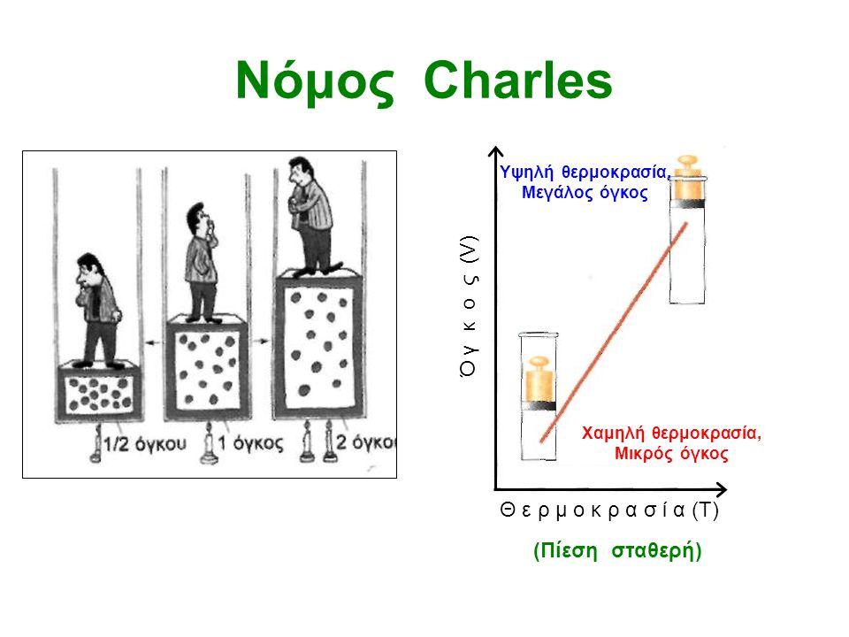 Νόμος Boyle π ί ε σ η (P) ό γ κ ο ς (V) Μικρός όγκος, Μεγάλη πίεση Μεγάλος όγκος, Μικρή πίεση (θερμοκρασία σταθερή)
