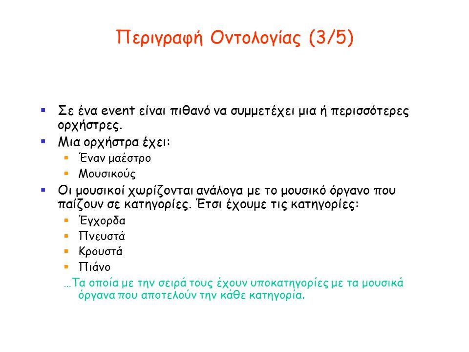 Περιγραφή Οντολογίας (4/5)  Παράδειγμα:  Την Τρίτη 15-5-2003 στις 20:00 είναι το event με τίτλο: «Αφιέρωμα στους κλασσικούς συνθέτες».