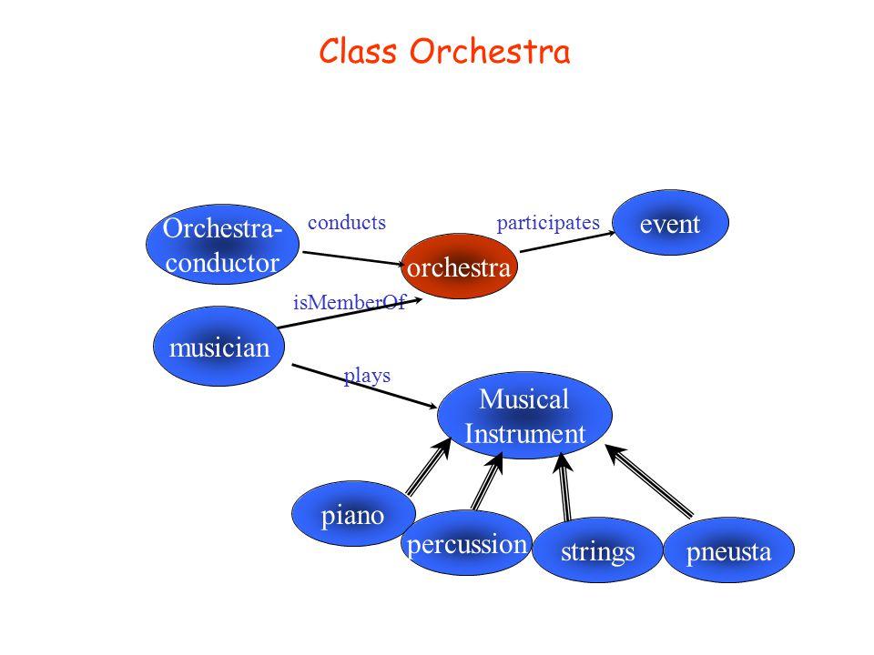 Class Artist event subClassOf artist aritstParticipatesIn conductorsinger solist narrator plays Musical Instrument artistParticipatesInComposition composition