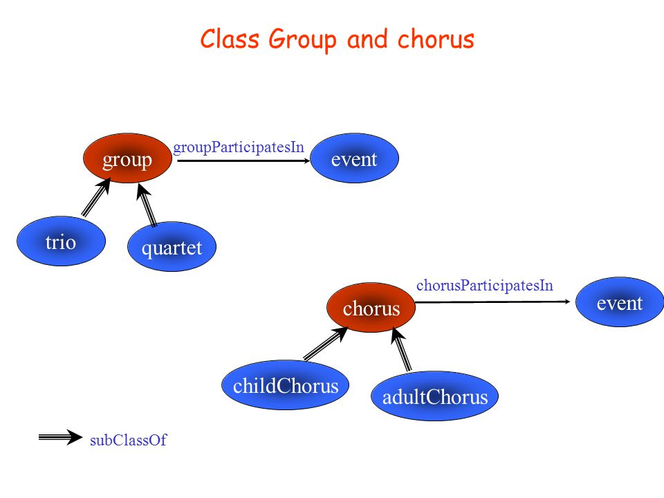 Class Composition event composition isPlayed subClassOf composer hasComposed modern classic barok