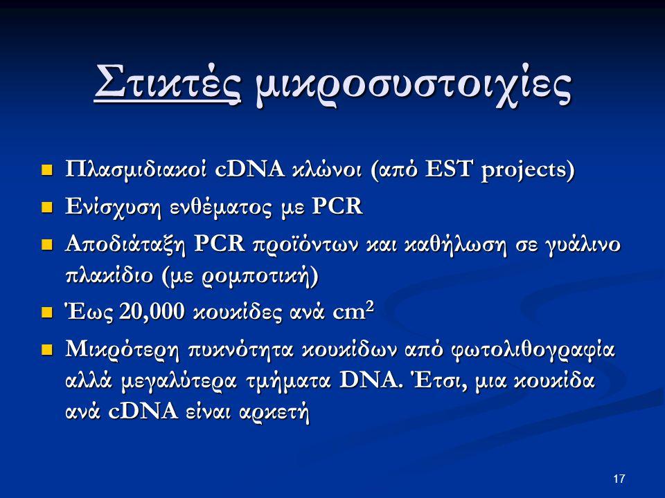 17 Στικτές μικροσυστοιχίες Πλασμιδιακοί cDNA κλώνοι (από EST projects) Πλασμιδιακοί cDNA κλώνοι (από EST projects) Ενίσχυση ενθέματος με PCR Ενίσχυση ενθέματος με PCR Αποδιάταξη PCR προϊόντων και καθήλωση σε γυάλινο πλακίδιο (με ρομποτική) Αποδιάταξη PCR προϊόντων και καθήλωση σε γυάλινο πλακίδιο (με ρομποτική) Έως 20,000 κουκίδες ανά cm 2 Έως 20,000 κουκίδες ανά cm 2 Μικρότερη πυκνότητα κουκίδων από φωτολιθογραφία αλλά μεγαλύτερα τμήματα DNA.